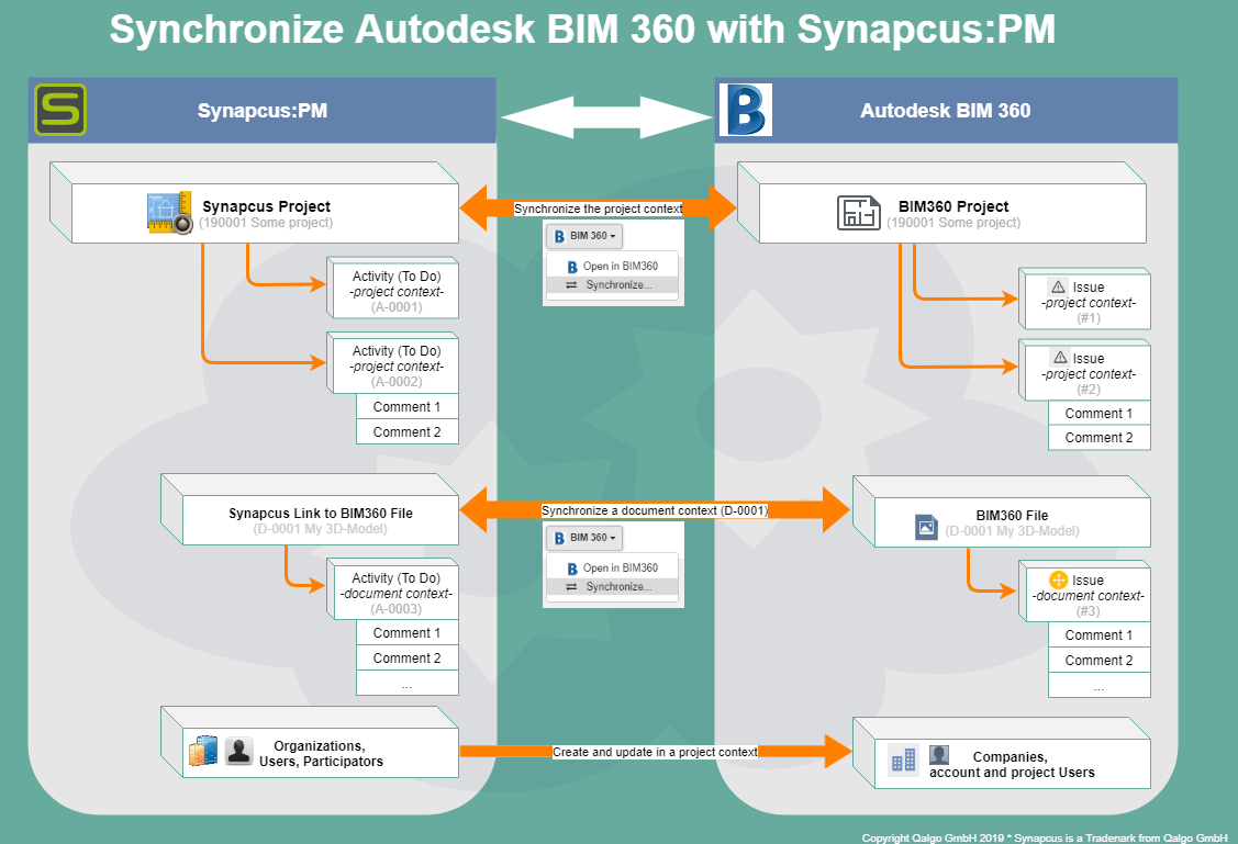 Synchronization Synapcus:PM with Autodesk BIM 360